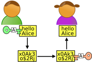 Inviare messaggi segreti – Gmail – parte 1