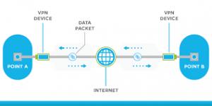 Read more about the article VPN – Come funziona – approfondimento