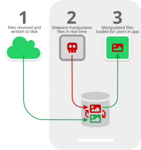 Whatsapp e Telegram a rischio Media File Jacking